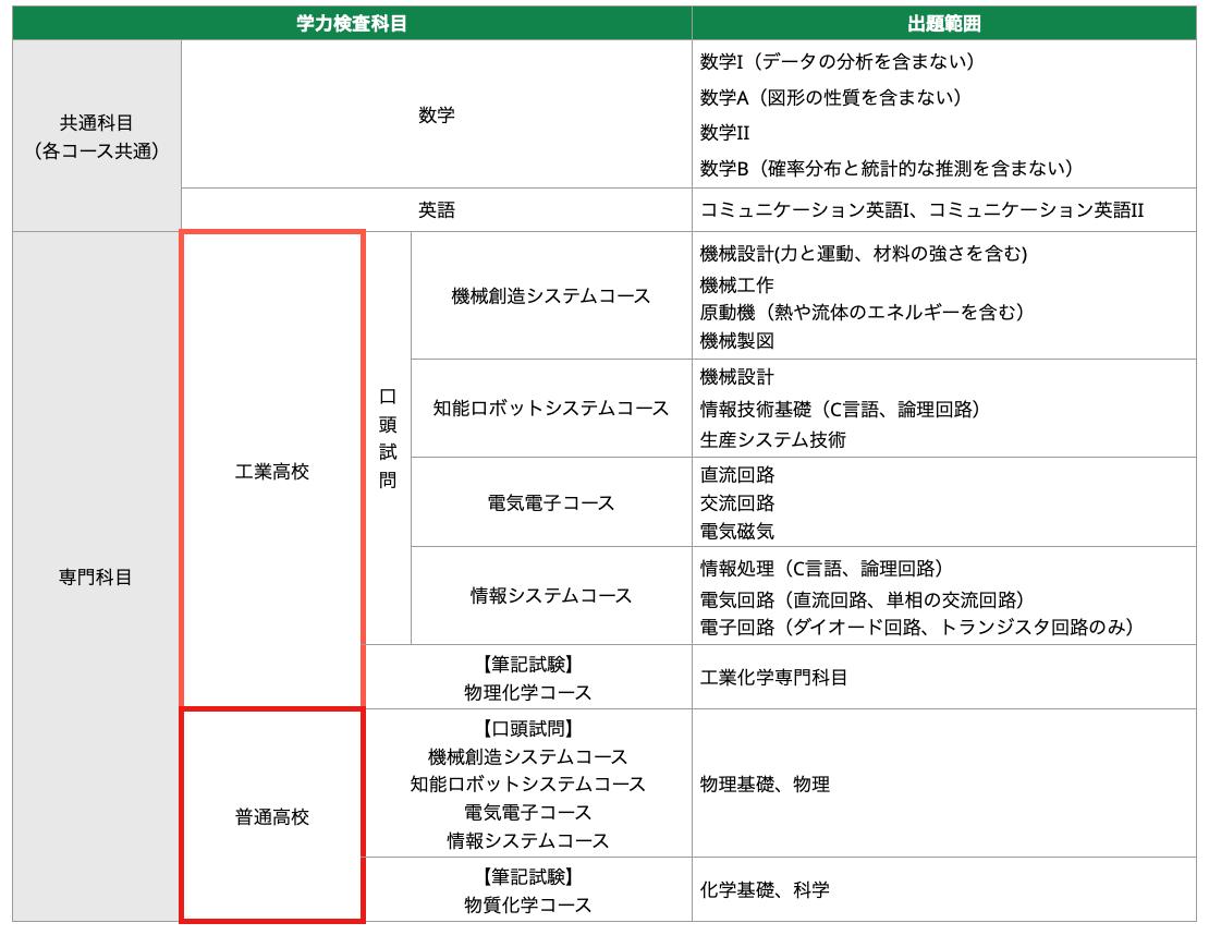 北九州高専の令和三年度編入学生募集要項